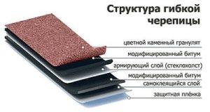 монтаж мягкой кровли - структура